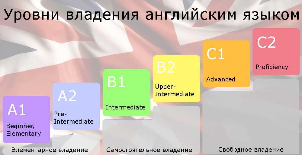 Английский язык для начинающих: программа beginner и elementary