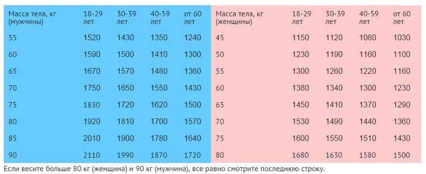 Сколько человек расходует калорий в сутки – таблица