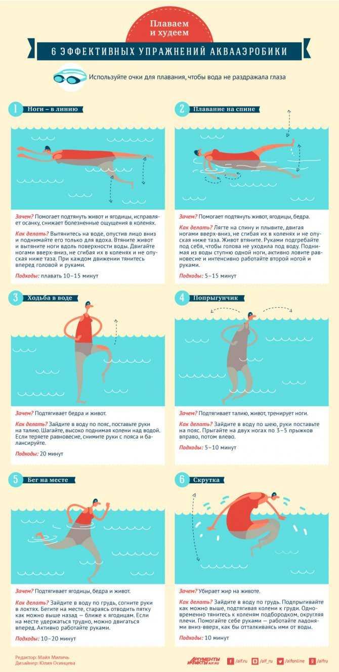 Считается, что плавание – это верный путь к хорошей фигуре Эффективно ли плавание для похудения или лучше выбрать другой способ привести себя в форму