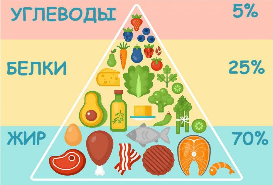 Что такое кето-диета для похудения: основные принципы и меню