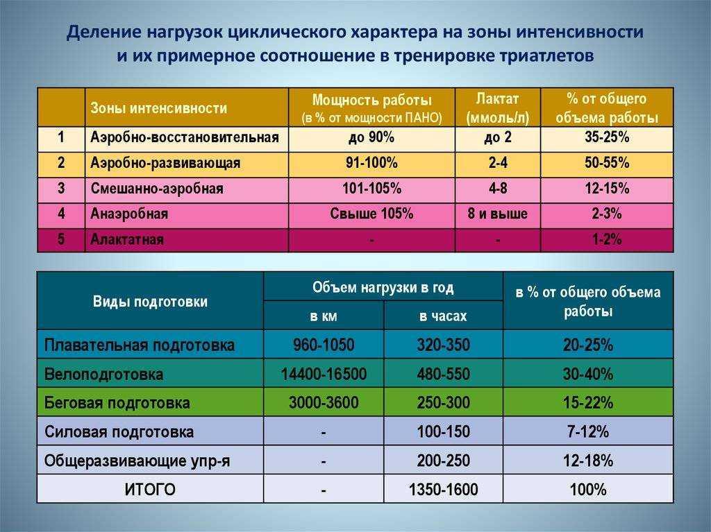 Зоны пульса: формула расчета чсс, таблица по возрастам