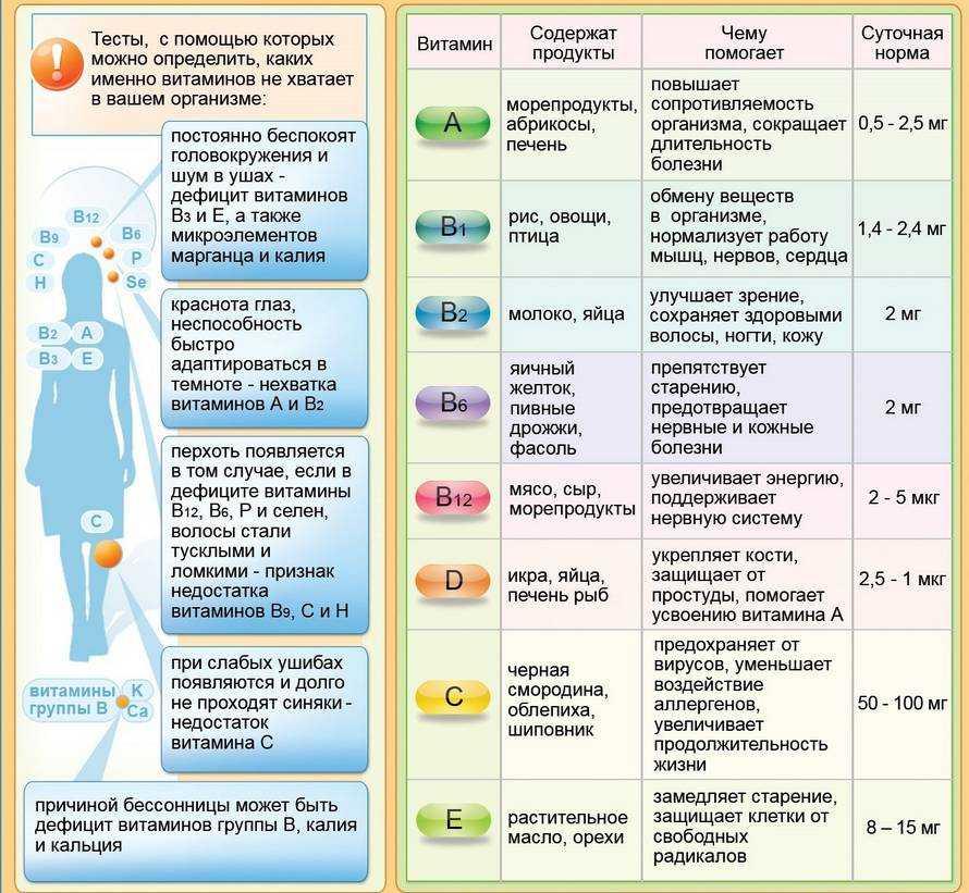 Витамины зимой: какие витамины важны зимой для организма
