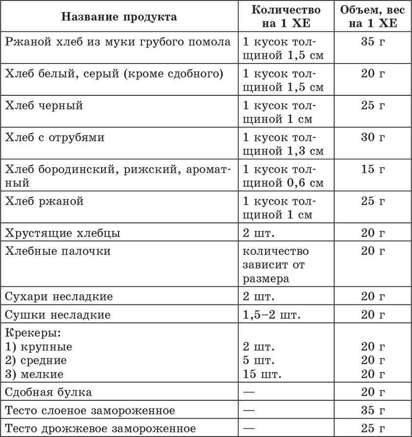 Расход калорий при различных видах деятельности