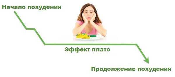 Эффект плато при похудении: как сдвинуть вес с мертвой точки