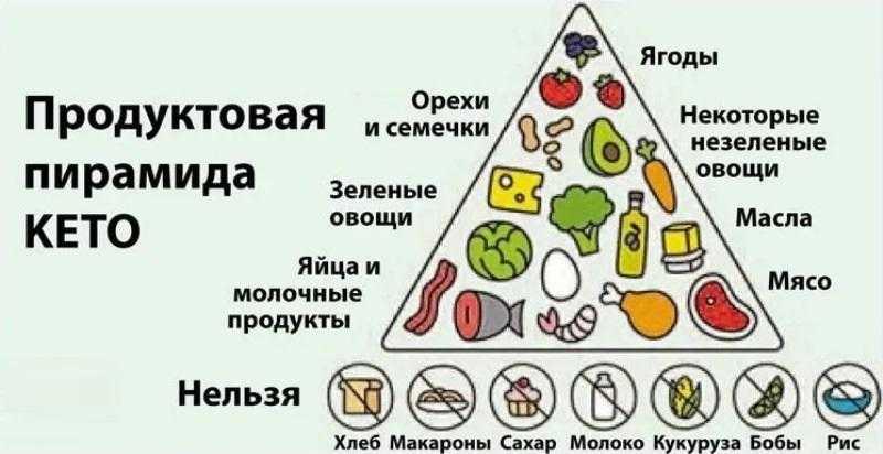 Кето-диета: полное руководство, меню
