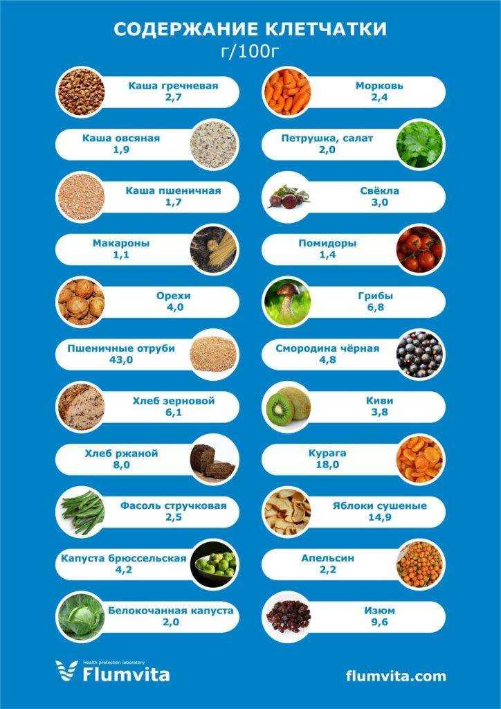 Пищевые волокна, их роль в здоровом питании человека