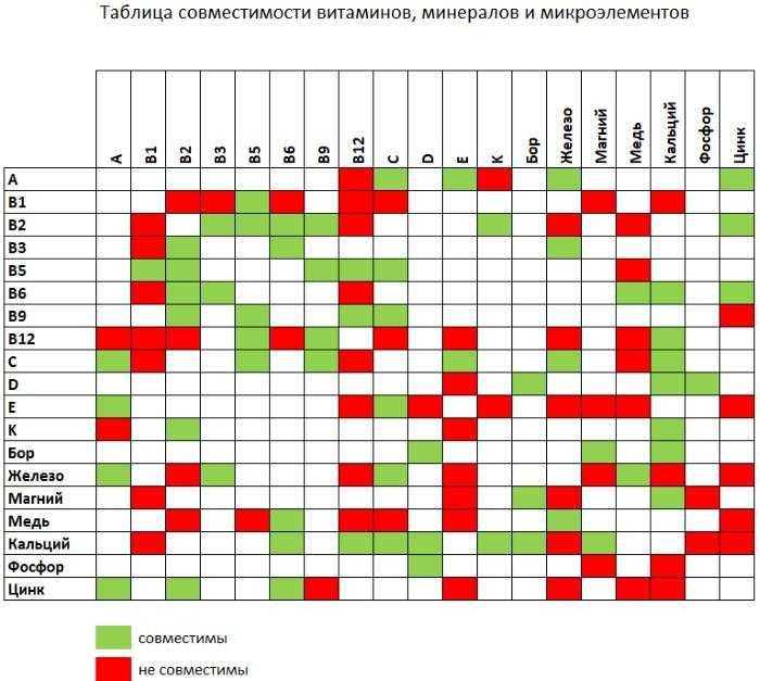 Макроэлементы и микроэлементы в организме человека