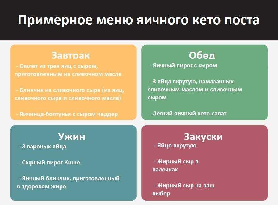 Кето-диета: меню на неделю, список продуктов, противопоказания и результаты