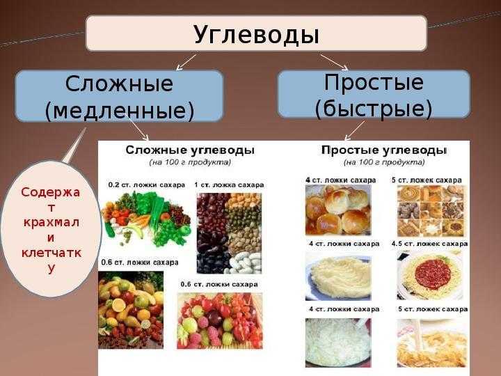 Быстрые углеводы: список продуктов в таблице для похудения, прием перед и после тренировки