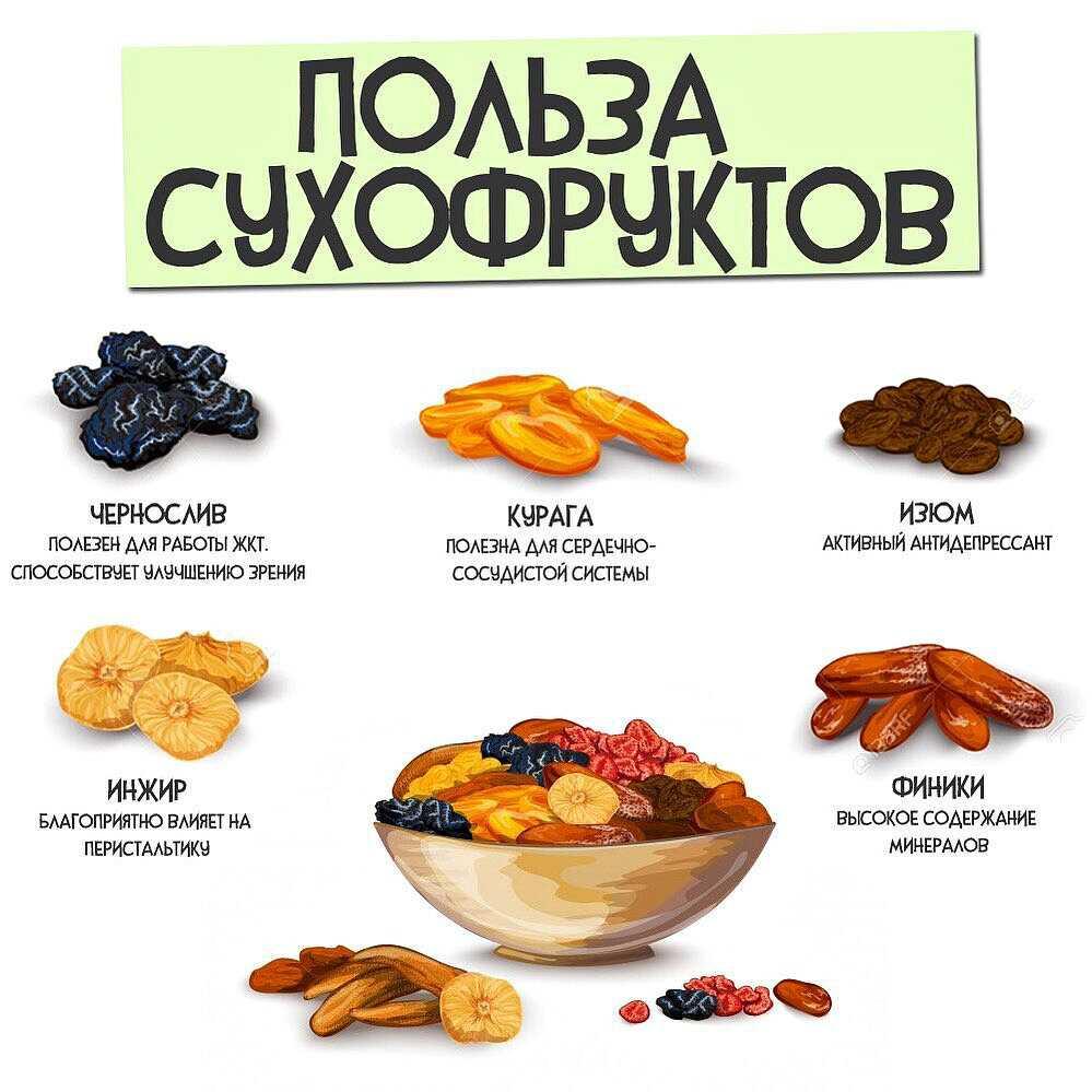 Диета на сухофруктах для похудения: меню, отзывы, рецепты