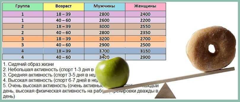 Сколько калорий нужно употреблять в день - сколько калорий нужно человеку в день