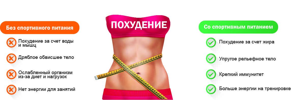 Как происходит похудение (сжигание жира)? вся правда!
