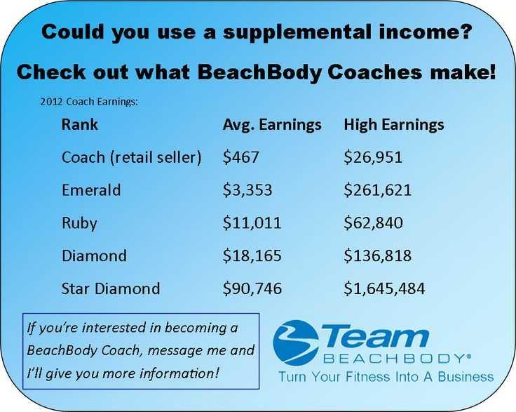 Beachbody Yoga Studio – это тренировки от 10 до 60 минут, где каждое видео решает свою определенную задачу Они станут отличным дополнением ваших программ