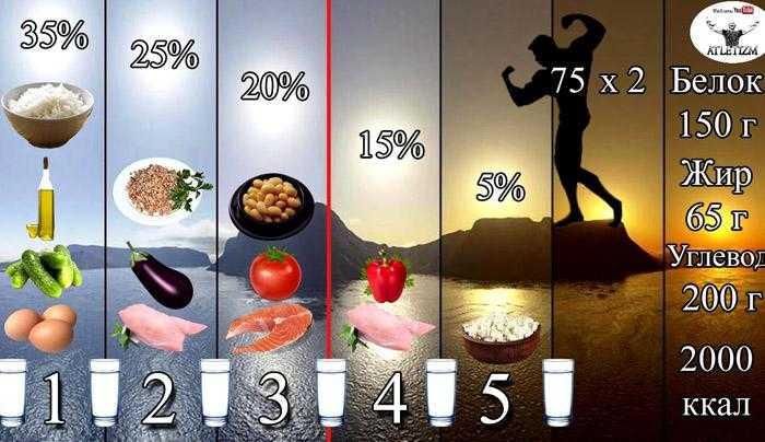 Как питаться, чтобы  набрать вес худому мужчине: правильный рацион