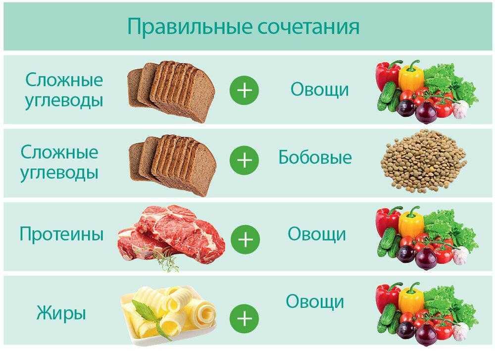 Сложные углеводы: список продуктов для похудения, таблица