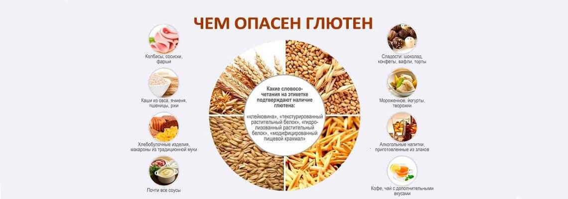 В каких продуктах содержится глютен – таблица (список)