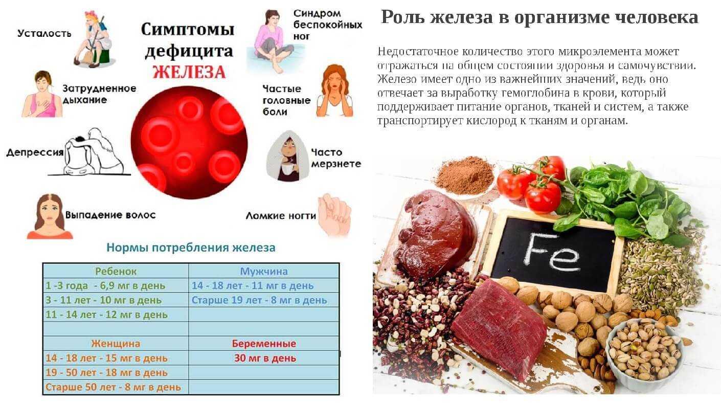Нехватка железа в организме, симптомы, причины дефицита, лечение