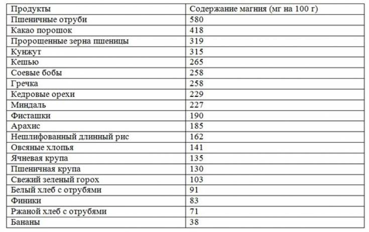 Микроэлементы в организме человека и продуктах питания. таблица самых важных микроэлементов и их значение - ecodobavki