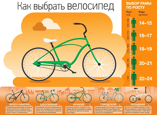 Велосипед для похудения - польза катания для женщин и мужчин, сколько калорий сжигается при езде