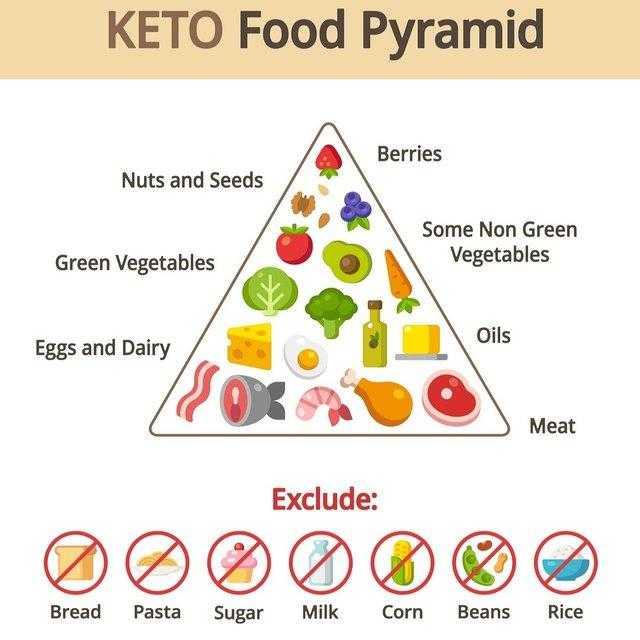 Кетогенная диета: меню и полное руководство для желающих похудеть