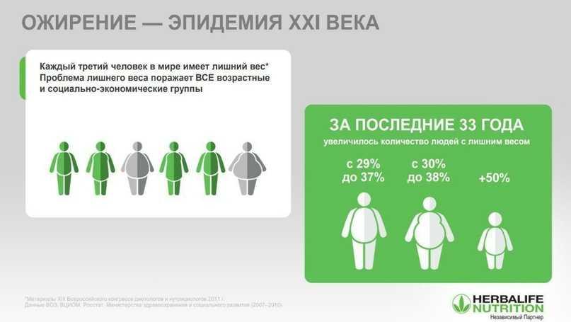 Мы разобрали несколько основных причин возникновения лишнего веса Расскажем о причинах лишнего веса, как не набрать, сбросить и избавиться от лишнего веса в домашних условиях