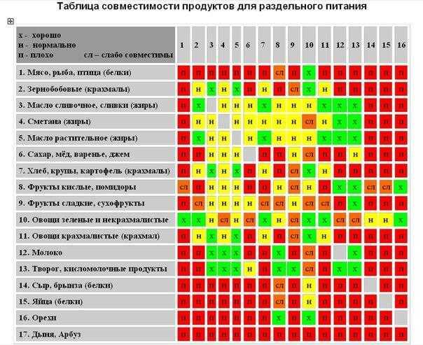 Раздельное питание — таблица совместимости продуктов и рекомендации