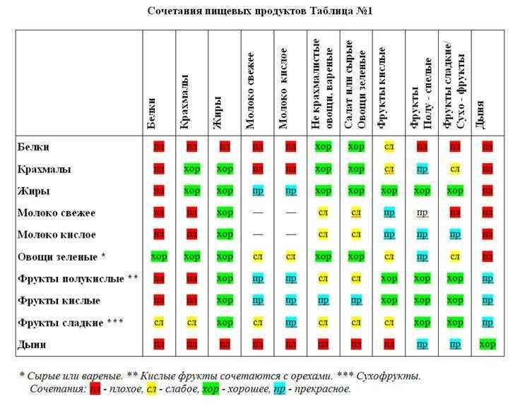 Поможет составить правильное меню таблица совместимости продуктов