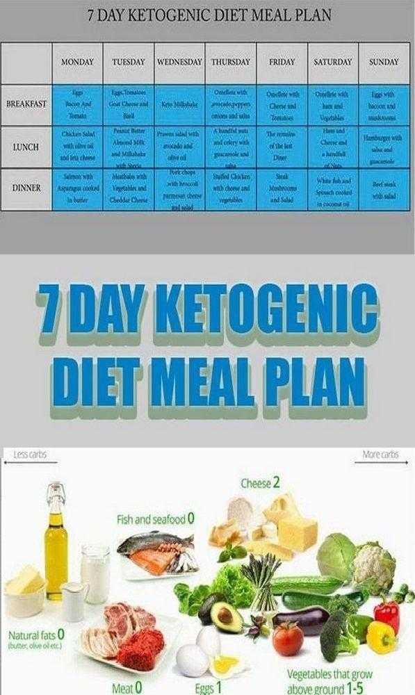 Основы Кето диеты - белки, жиры, углеводы Варианты загрузки Побочные эффекты Кето Диеты