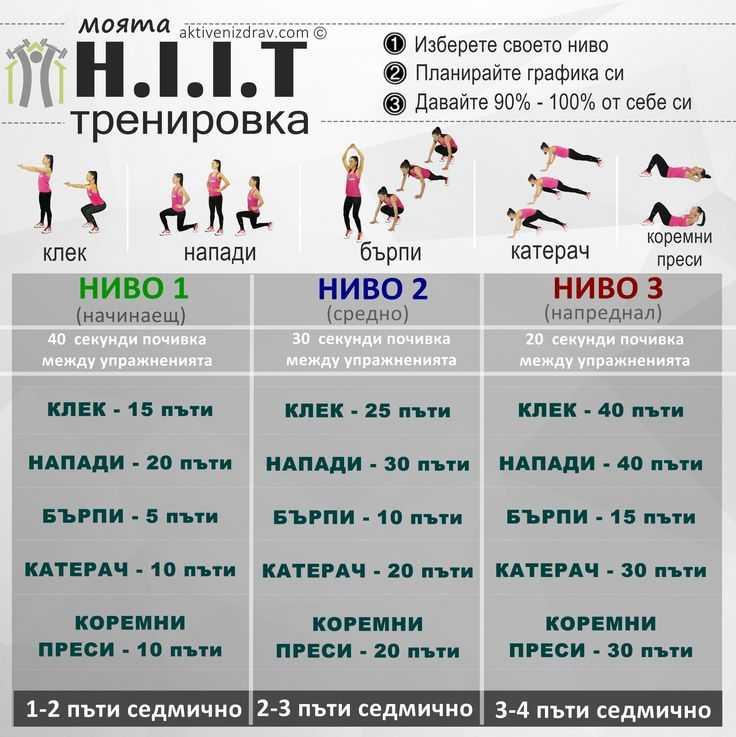 11 взрывных тренировок hiit (виит)