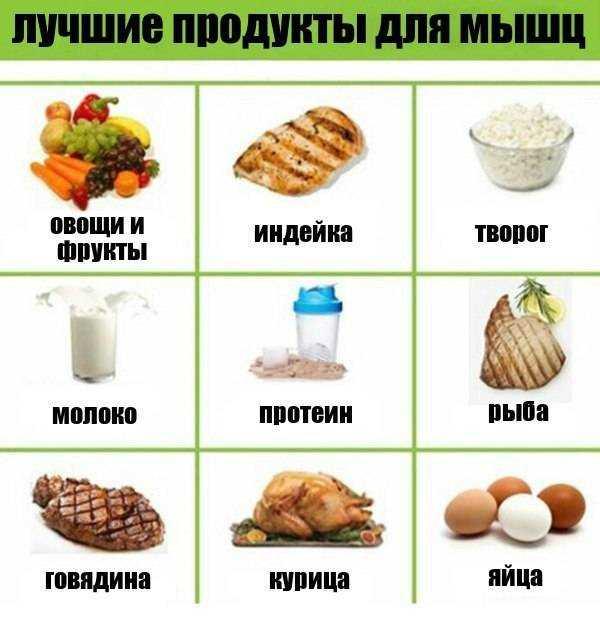 Полный набор продуктов для набора мышечной массы