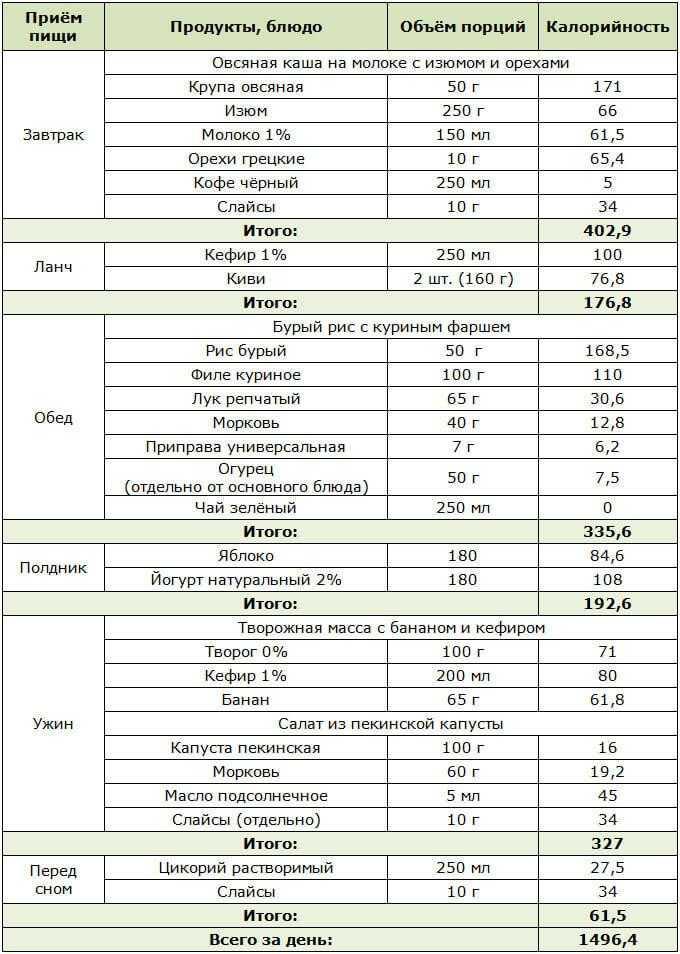 Кето диета для похудения: суть, результаты, продукты, меню, рецепты
