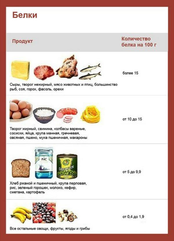 Белковая диета для похудения: меню на неделю и на 14 дней, отзывы диетологов, разрешенные и запрещенные продукты, рецепты