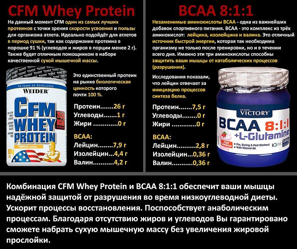 Какой сывороточный протеин лучше