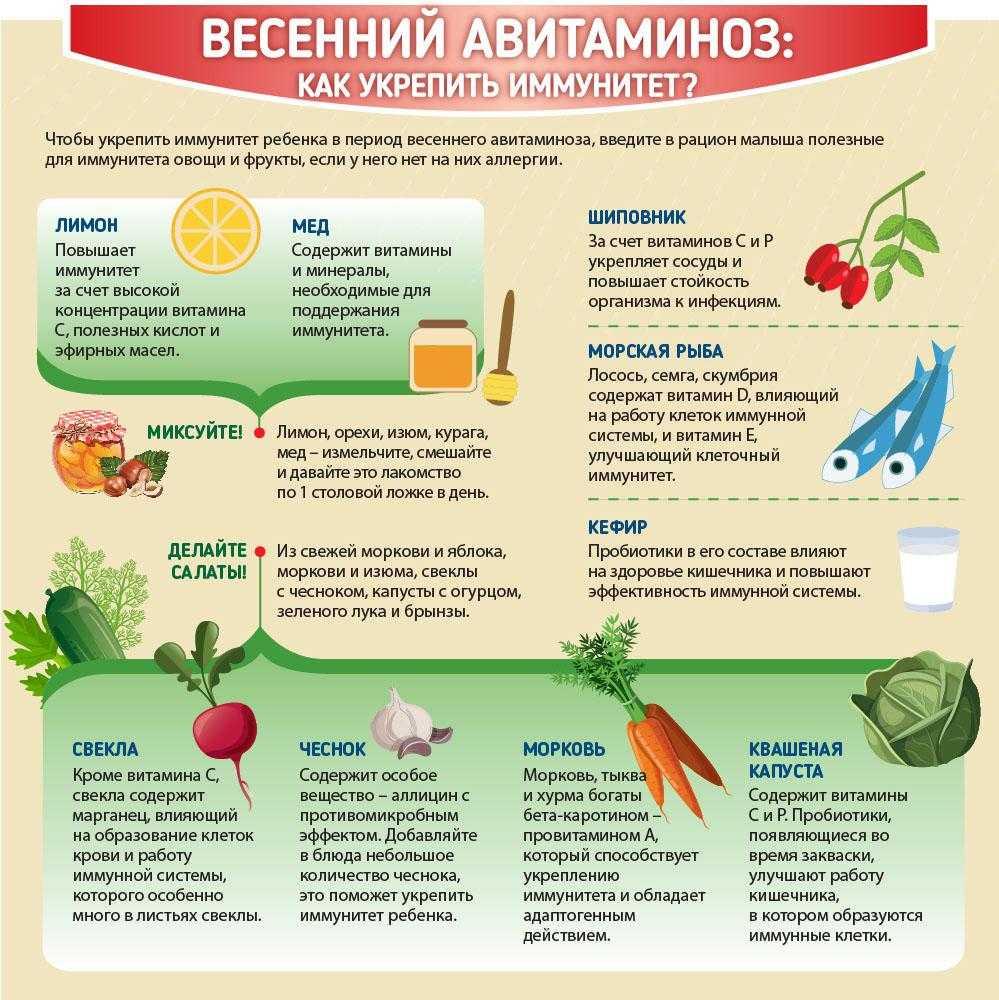 Авитаминоз витамина а
