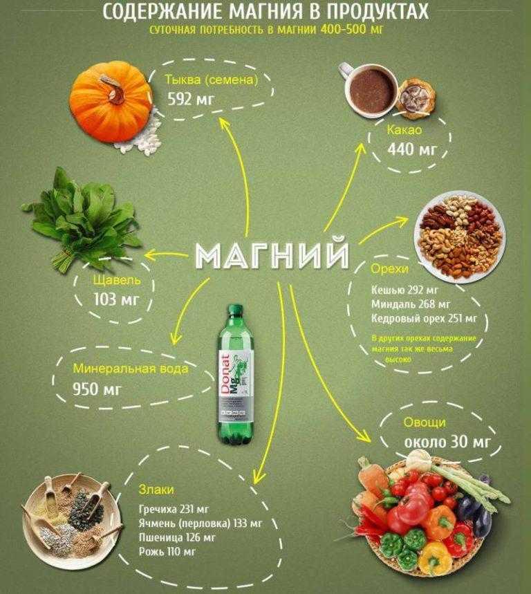 В каких продуктах питания содержится магний