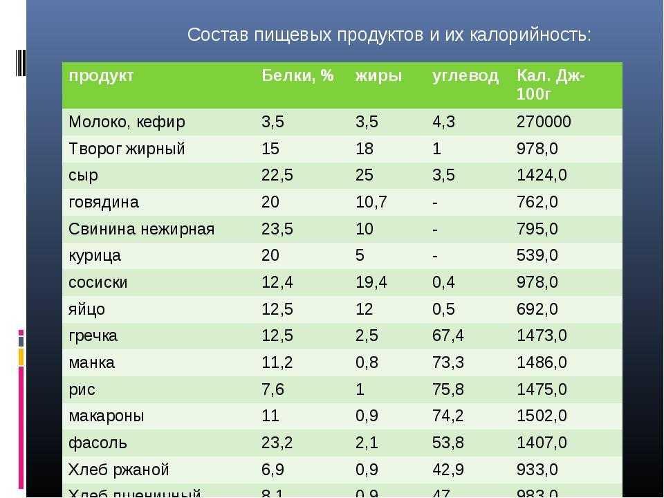 Химический состав и энергетическая ценность продуктов