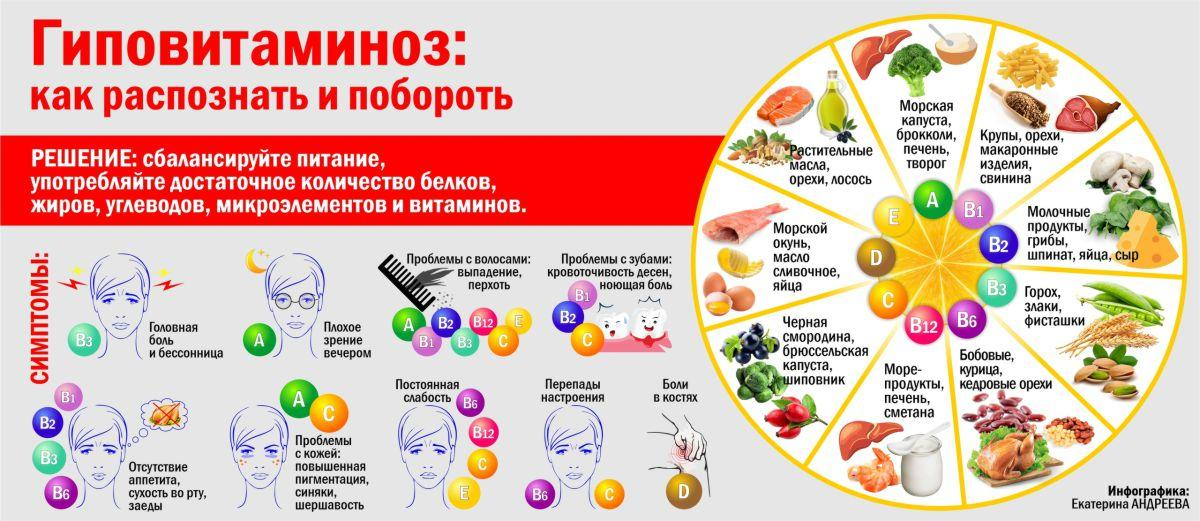 Основные пищевые источники витаминов. в каких продуктах содержатся витамины