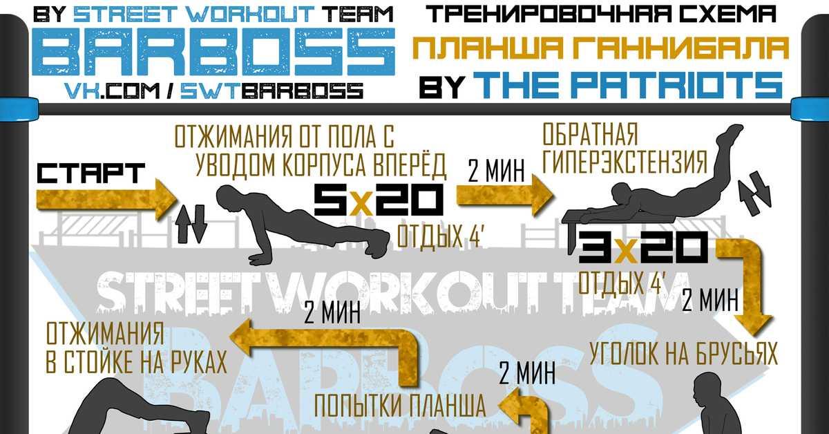 Упражнения на турнике для начинающих – программа