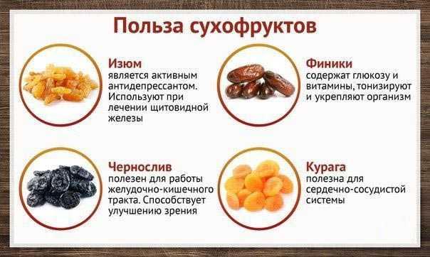Сухофрукты: польза и вред, обзор видов + 5 рецептов