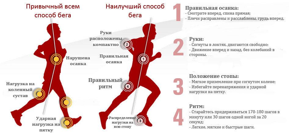 Как составить план подготовки к марафону: 6 фундаментальных принципов планирования тренировок