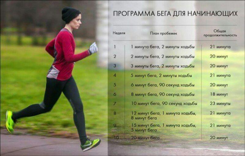 Бег для похудения | как правильно и сколько бегать чтобы похудеть