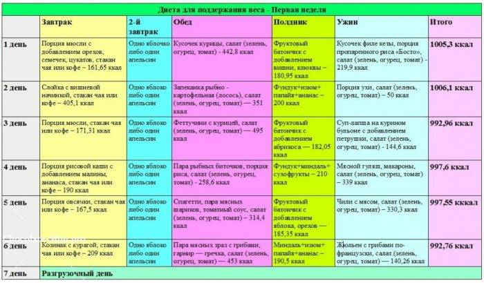 Полное руководство по кетогенной диете: просто и с научными справками