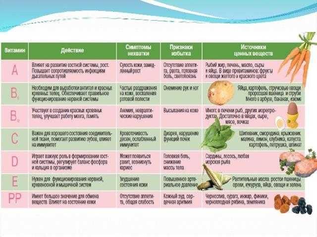Где взять витамины зимой и какие из них лучше пить?