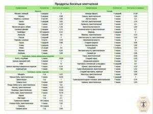 Список продуктов, богатых клетчаткой