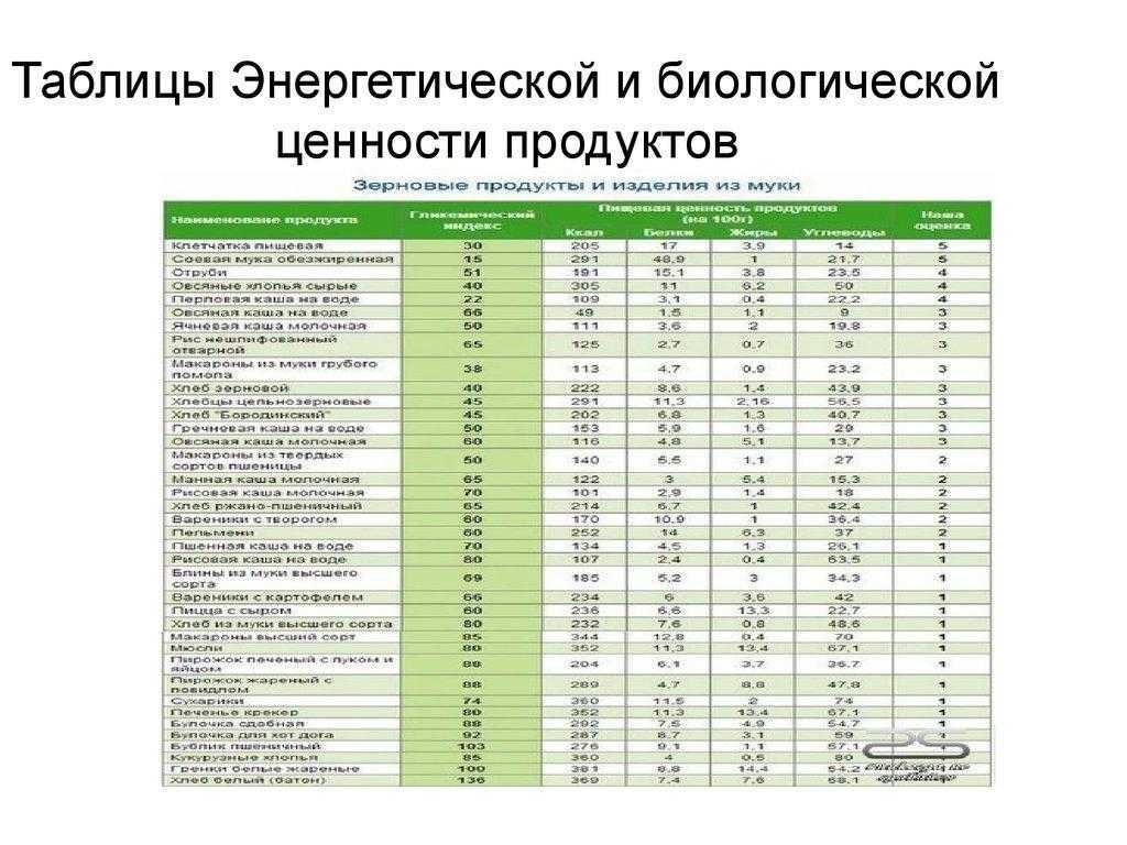 Калорийность продуктов: таблица на 100 грамм для похудения или набора веса