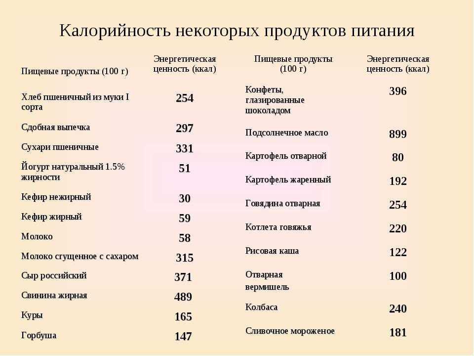 Калоражная таблица для похудения - питание и меню на каждый день - allslim.ru