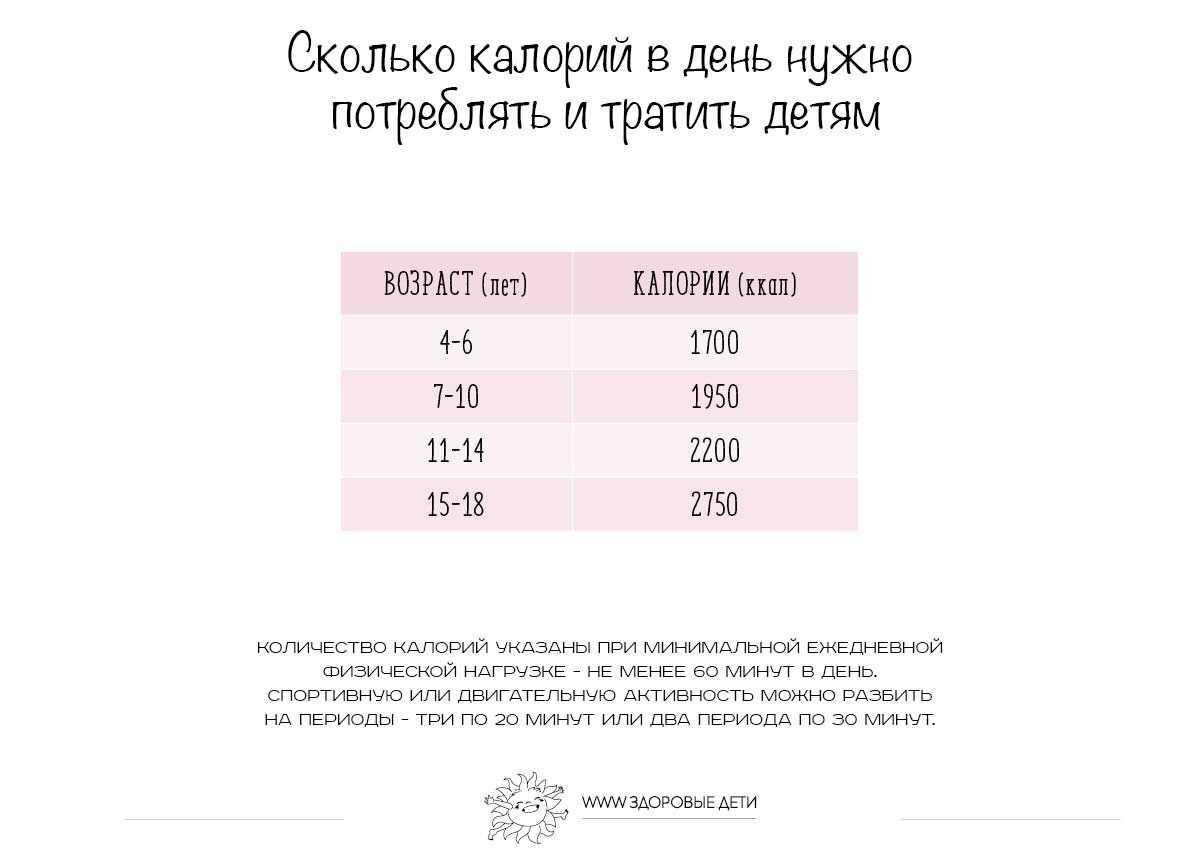 Сколько калорий нужно в день, чтобы похудеть мужчине или женщине, как рассчитать   новости apple. все о mac, iphone, ipad, ios, macos и apple tv