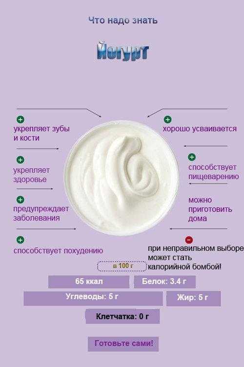 Йогурт — польза и вред для организма   польза и вред