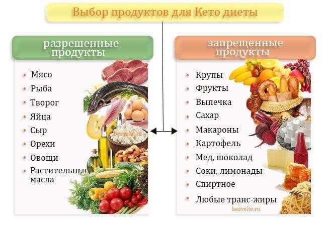 Кето диета: подробное описание, с чего начать, таблица разрешенных продуктов, меню и рецепты с расчетом бжу