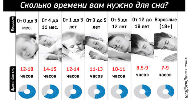 Сон: о пользе и влиянии здорового сна на организм и расскажет сколько часов спать